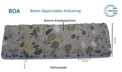 BOA - Beton Oppervlakte Activering