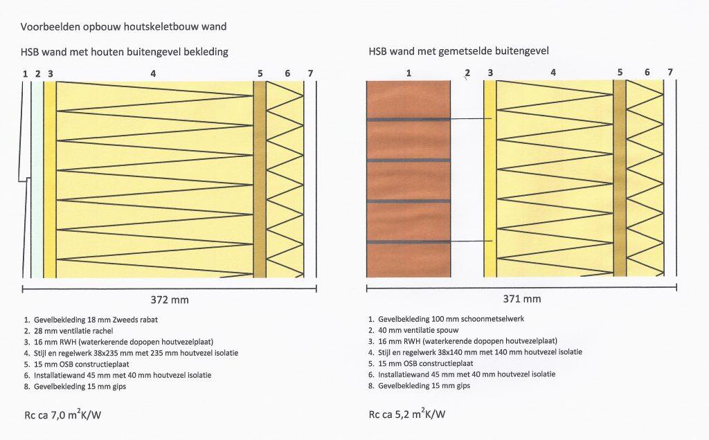 Houtskeletbouw met gemetselde en houten buitengevel