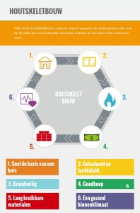 Infographic voordelen van HSB