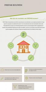Infographic voordelen prefab bouwen