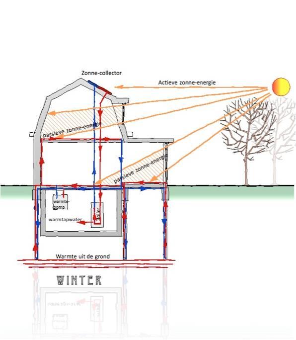 ontwerp energie besparing winter